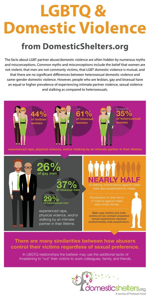 same sex domestic violence percent in Shropshire
